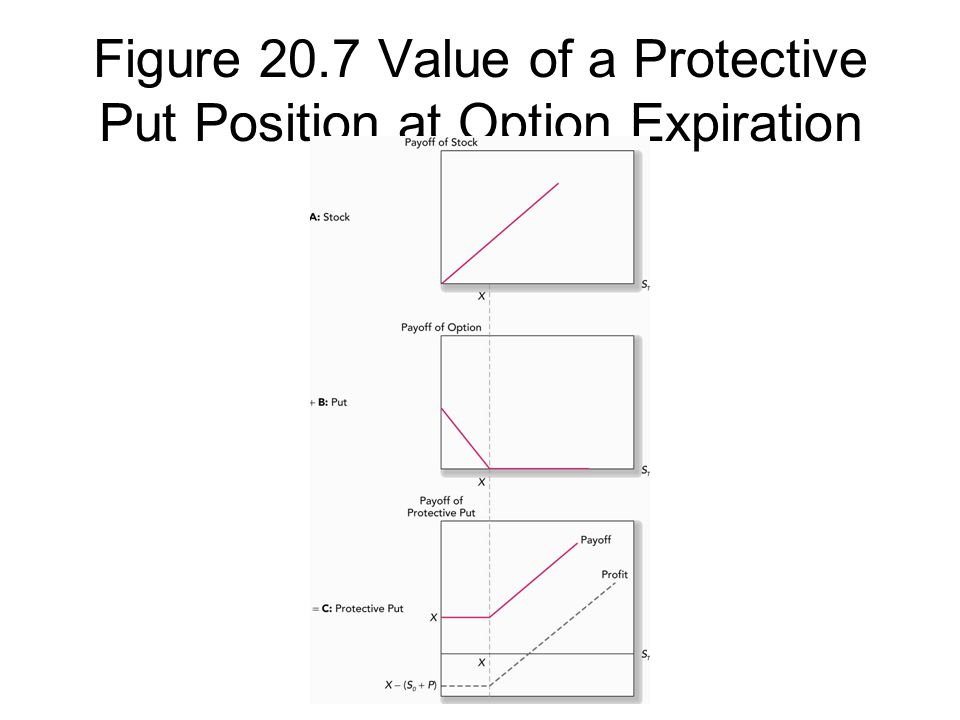 Figure 20.7 Value of a Protective Put Position at Option Expiration