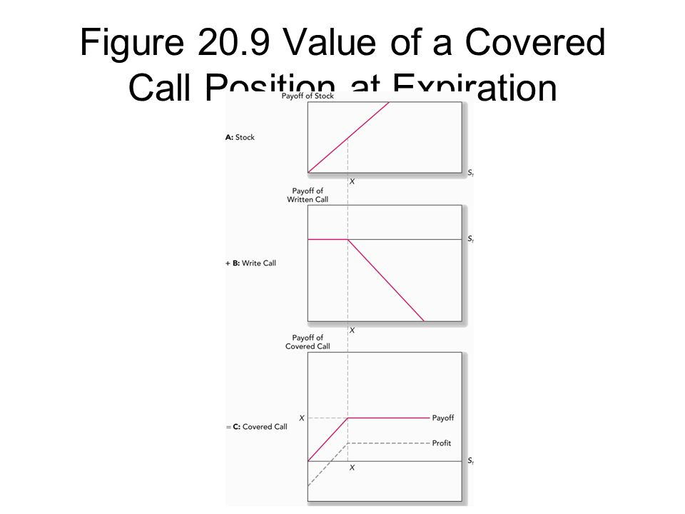 Figure 20.9 Value of a Covered Call Position at Expiration