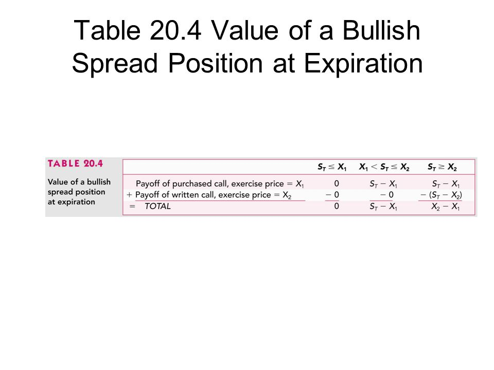 Table 20.4 Value of a Bullish Spread Position at Expiration