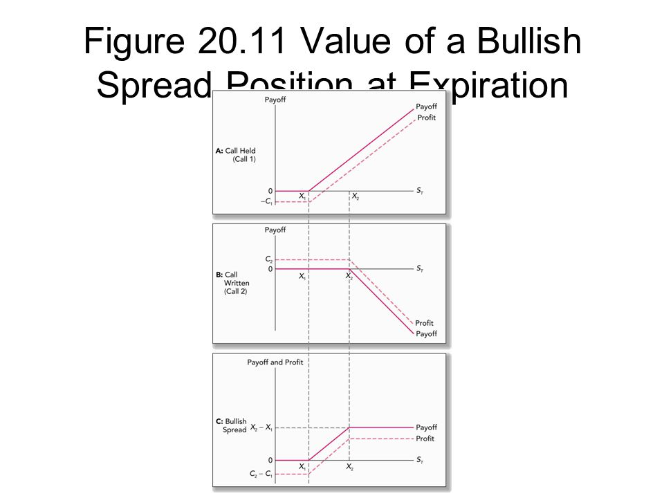 Figure 20.11 Value of a Bullish Spread Position at Expiration