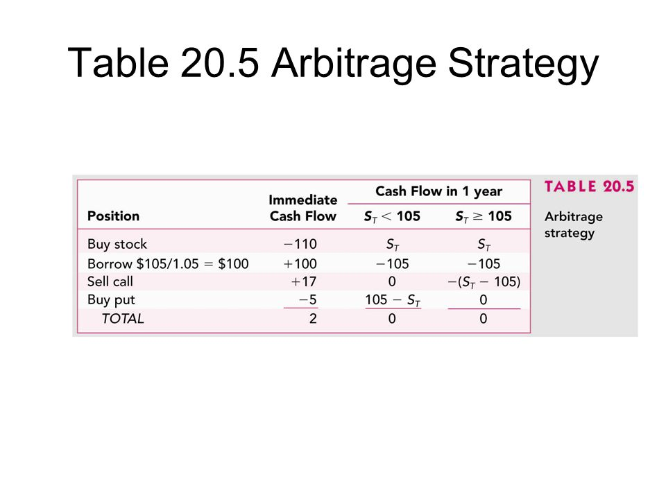 Table 20.5 Arbitrage Strategy