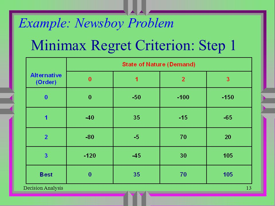 Minimax Regret Criterion: Step 1