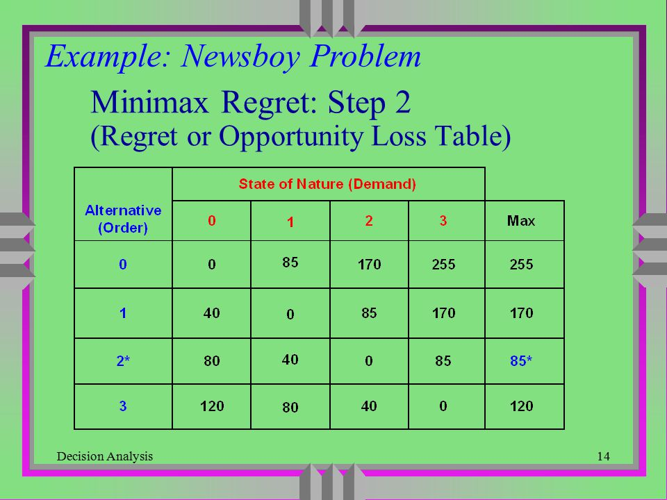 Minimax Regret: Step 2 (Regret or Opportunity Loss Table)
