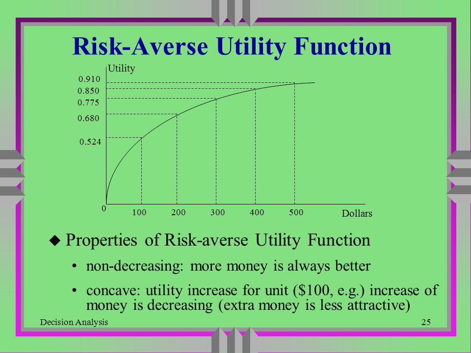 Risk-Averse Utility Function