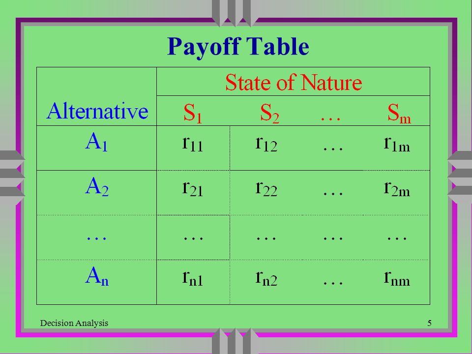 Payoff Table Decision Analysis