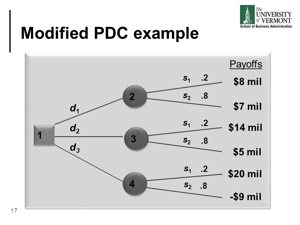 Modified PDC example Payoffs $8 mil 2 $7 mil d1 d2 $14 mil 1 3 d3