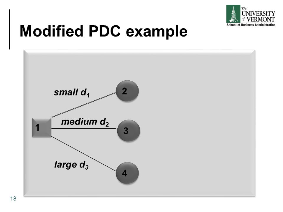 Modified PDC example 2 small d1 medium d2 1 3 large d3 4