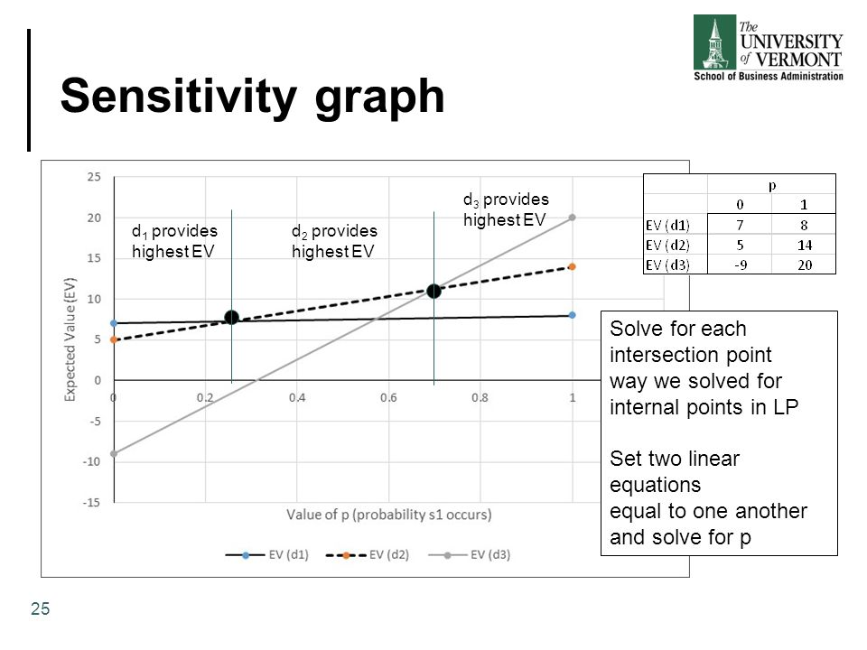 Sensitivity graph Solve for each intersection point way we solved for
