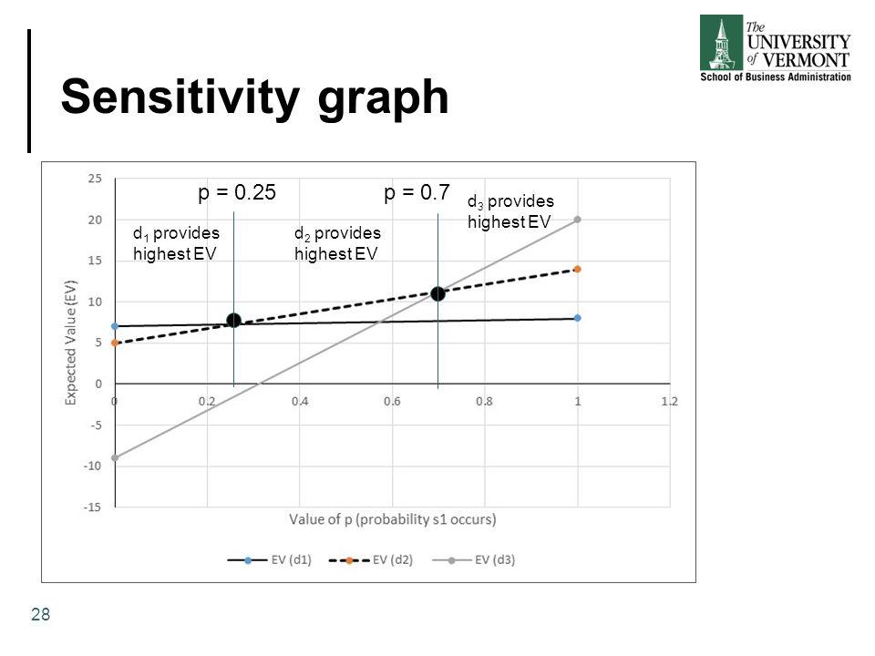 Sensitivity graph p = 0.25 p = 0.7 d3 provides highest EV d1 provides