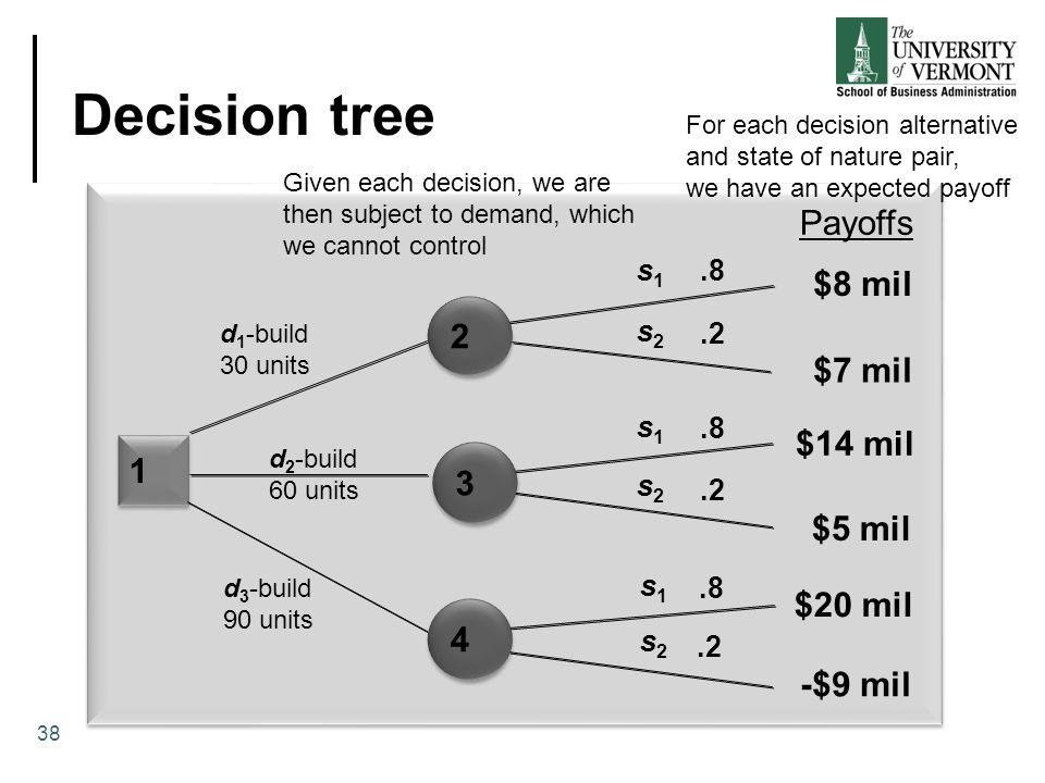 Decision tree Payoffs $8 mil 2 $7 mil $14 mil 1 3 $5 mil $20 mil 4