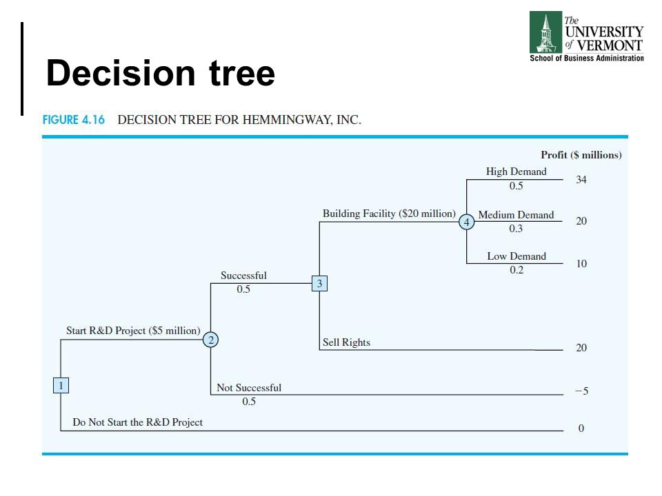decision analysis part 2 ppt video online download
