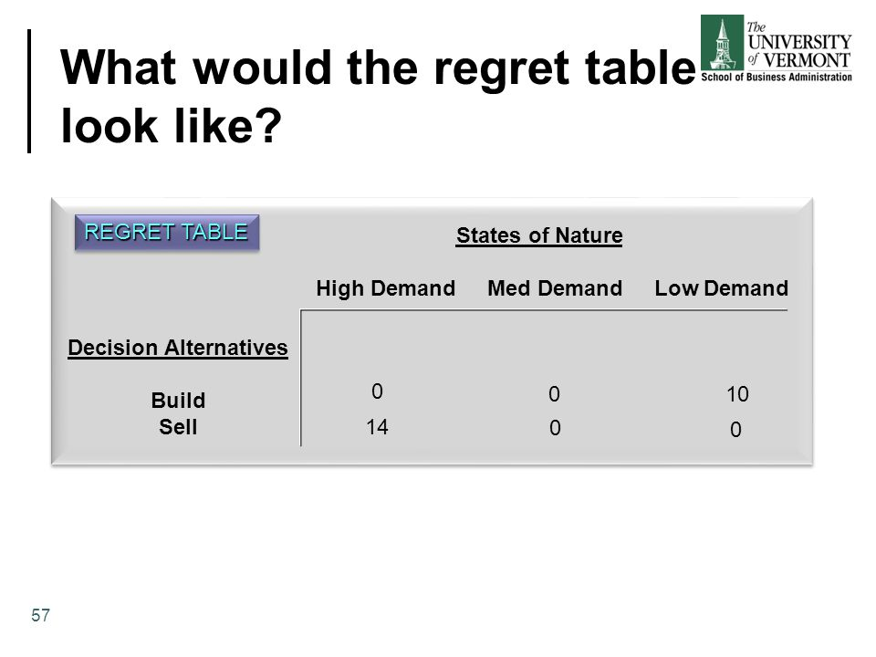 What would the regret table look like