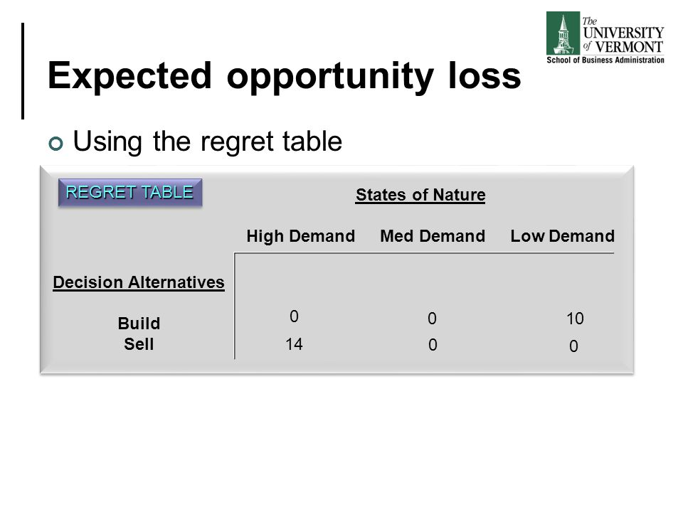 Expected opportunity loss