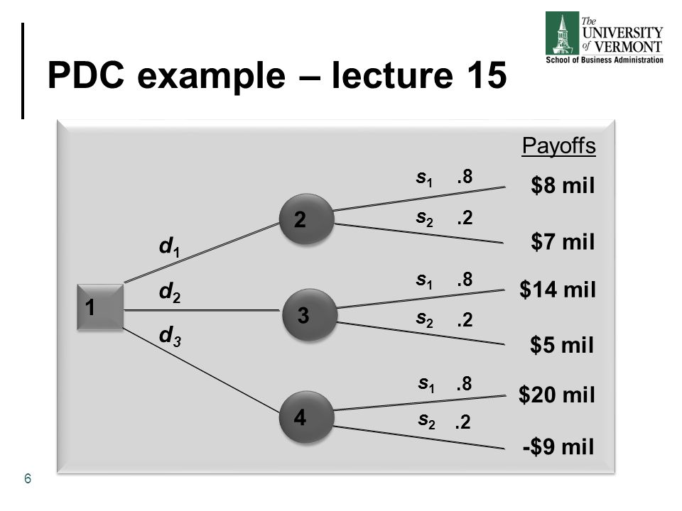 PDC example – lecture 15 Payoffs $8 mil 2 $7 mil d1 d2 $14 mil 1 3 d3
