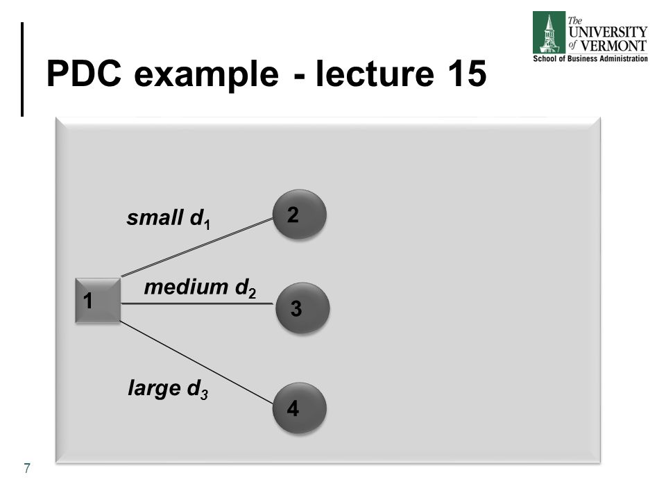 PDC example - lecture 15 2 small d1 medium d2 1 3 large d3 4