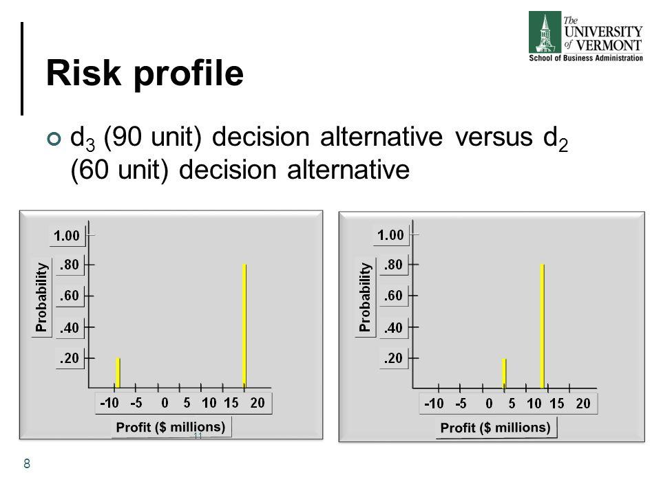 Risk profile d3 (90 unit) decision alternative versus d2 (60 unit) decision alternative