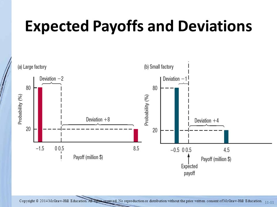 Expected Payoffs and Deviations