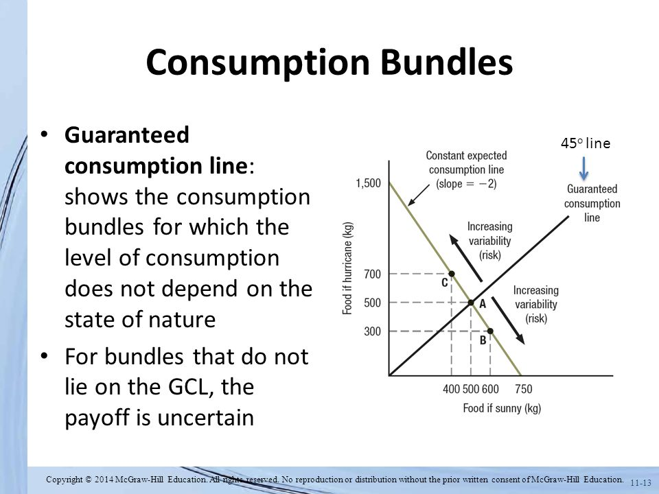 Consumption Bundles