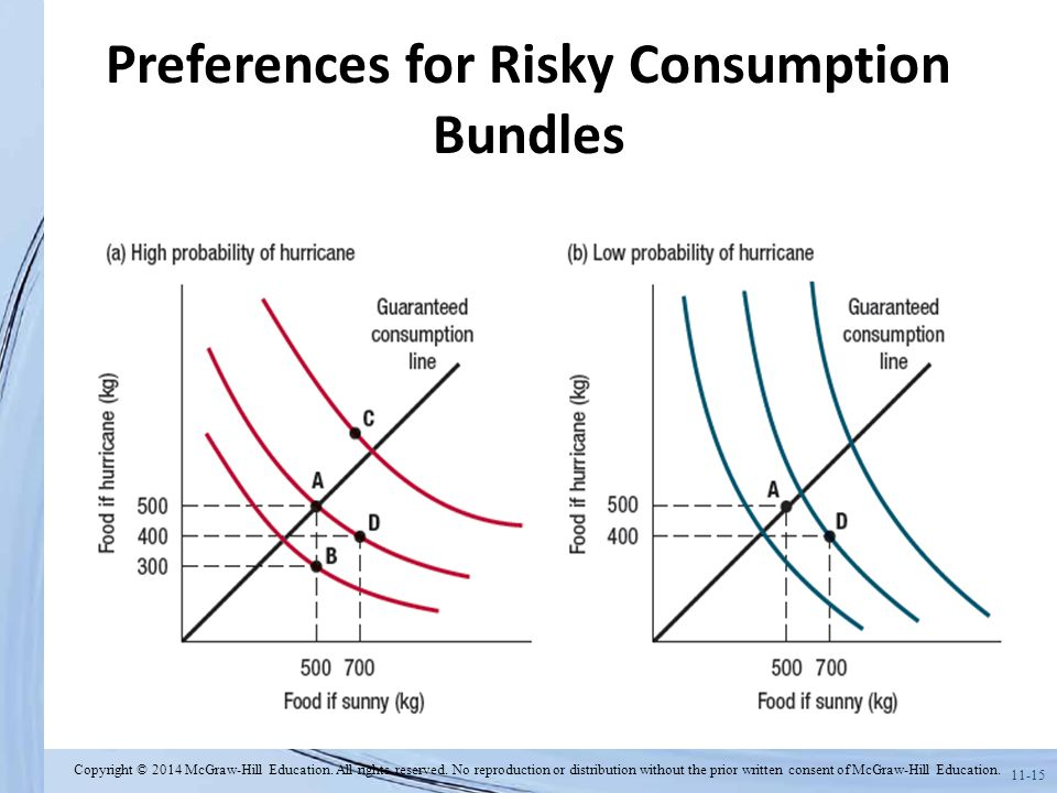 Preferences for Risky Consumption Bundles