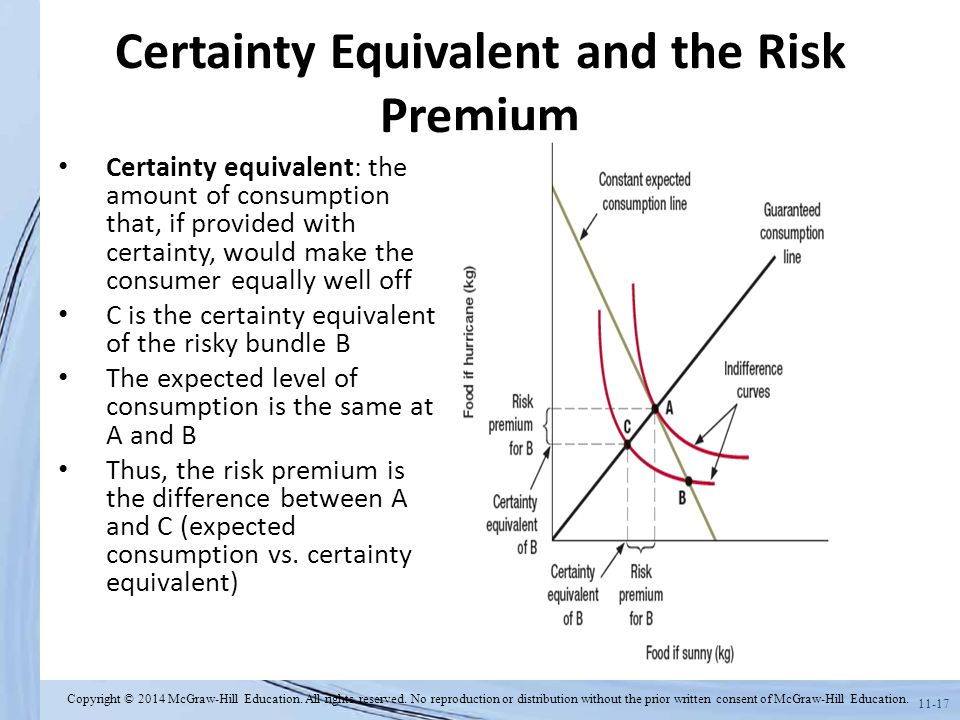 Certainty Equivalent and the Risk Premium