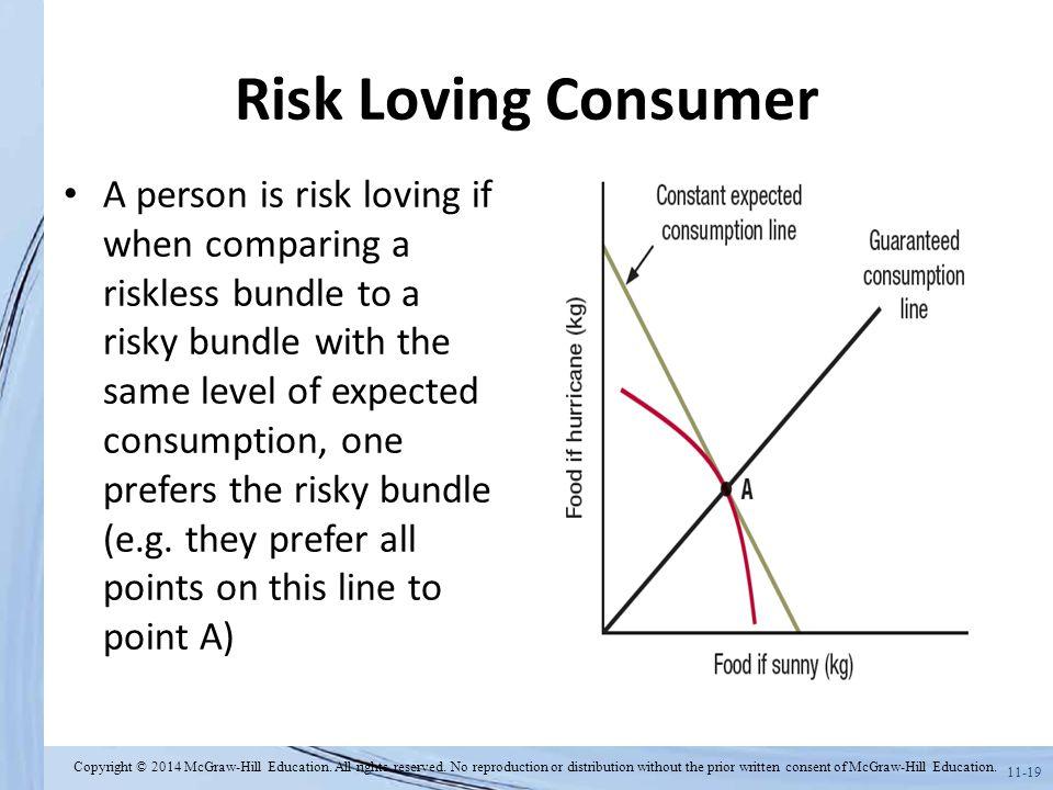Risk Loving Consumer