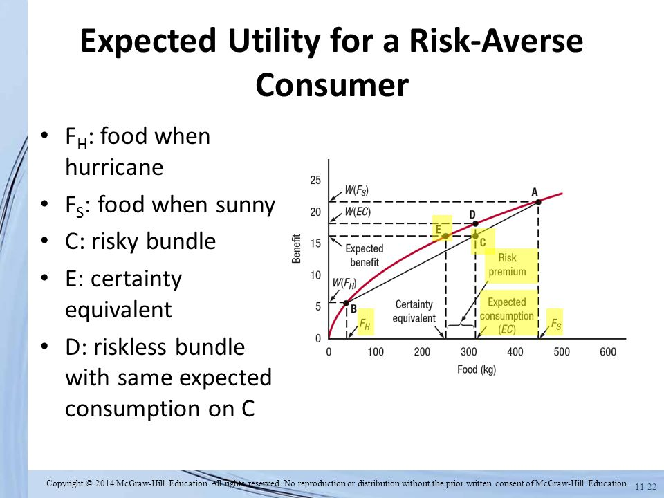 Expected Utility for a Risk-Averse Consumer