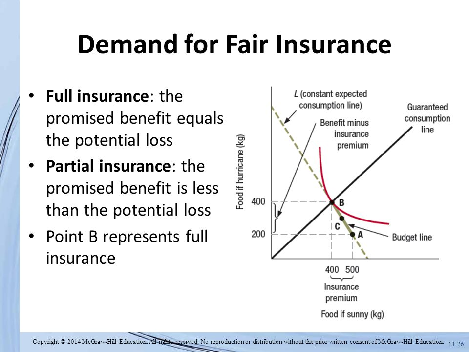 Demand for Fair Insurance