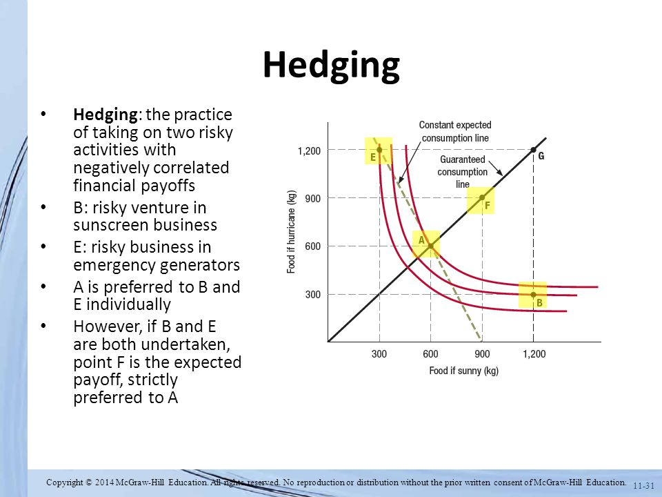 Hedging Hedging: the practice of taking on two risky activities with negatively correlated financial payoffs.
