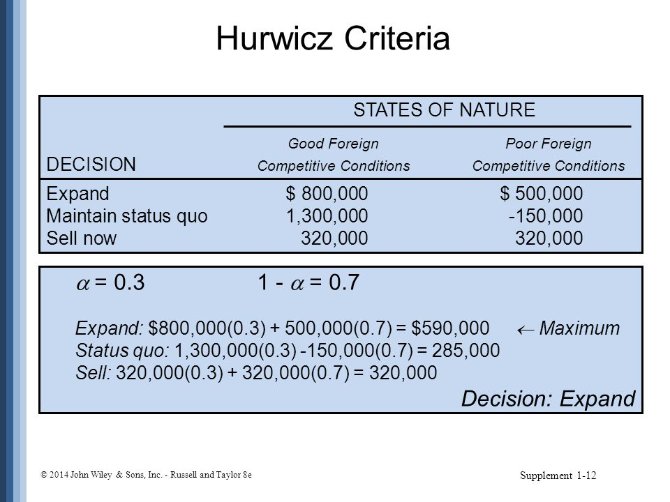 Hurwicz Criteria  = 0.3 1 -  = 0.7 Decision: Expand STATES OF NATURE