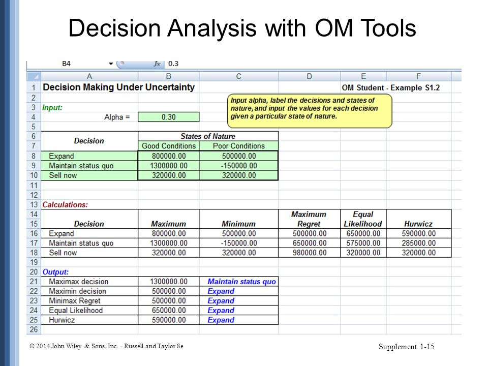 Decision Analysis with OM Tools
