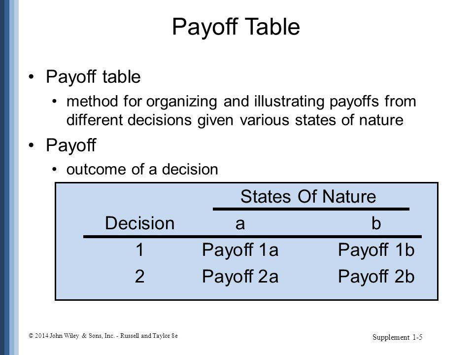 Payoff Table Payoff table Payoff States Of Nature Decision a b