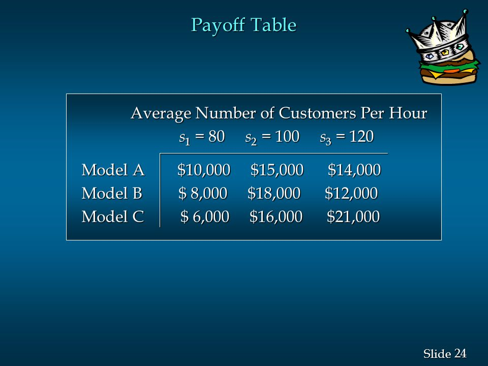 Payoff Table Average Number of Customers Per Hour