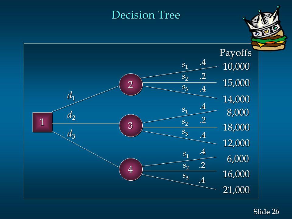 Decision Tree Payoffs 10,000 2 15,000 d1 14,000 8,000 d2 1 3 18,000 d3