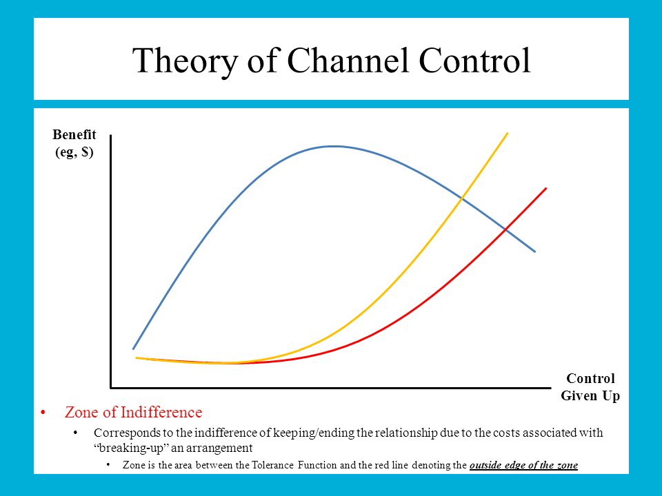Theory of Channel Control