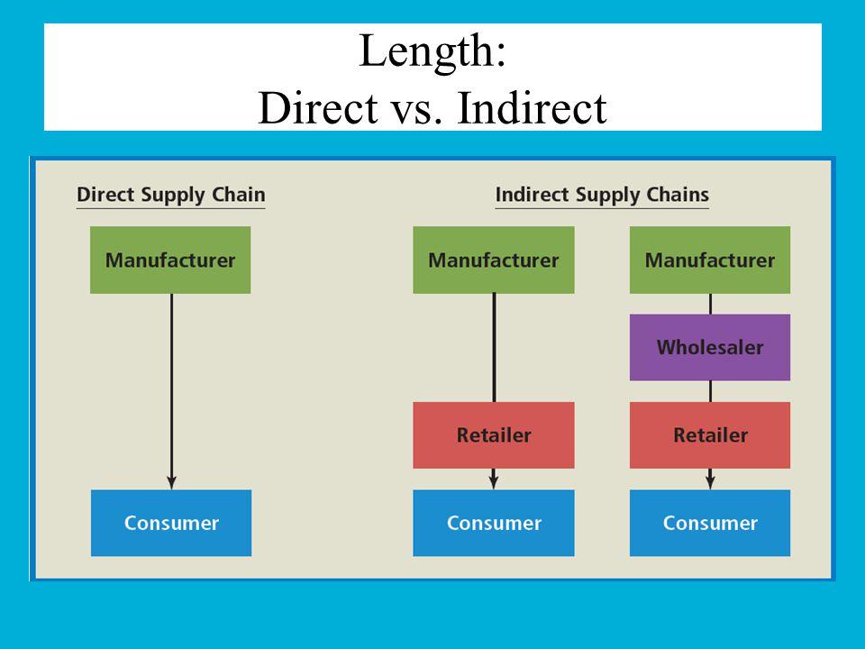 Length: Direct vs. Indirect