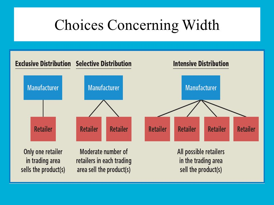 Choices Concerning Width