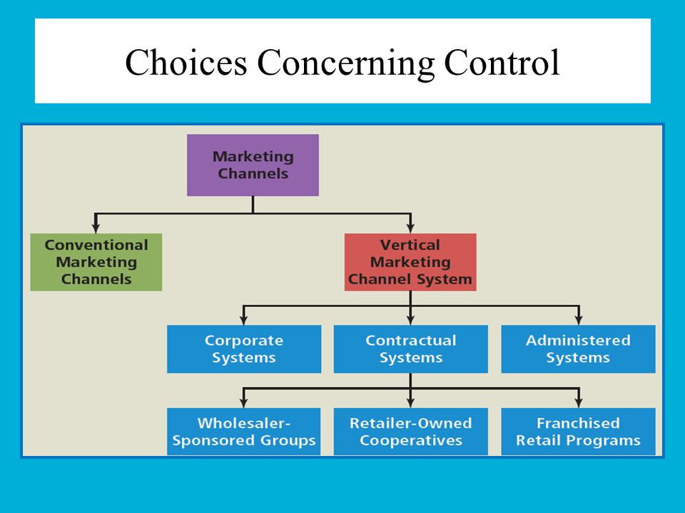 Choices Concerning Control