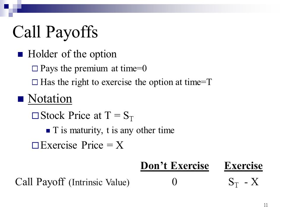 Call Payoff (Intrinsic Value)