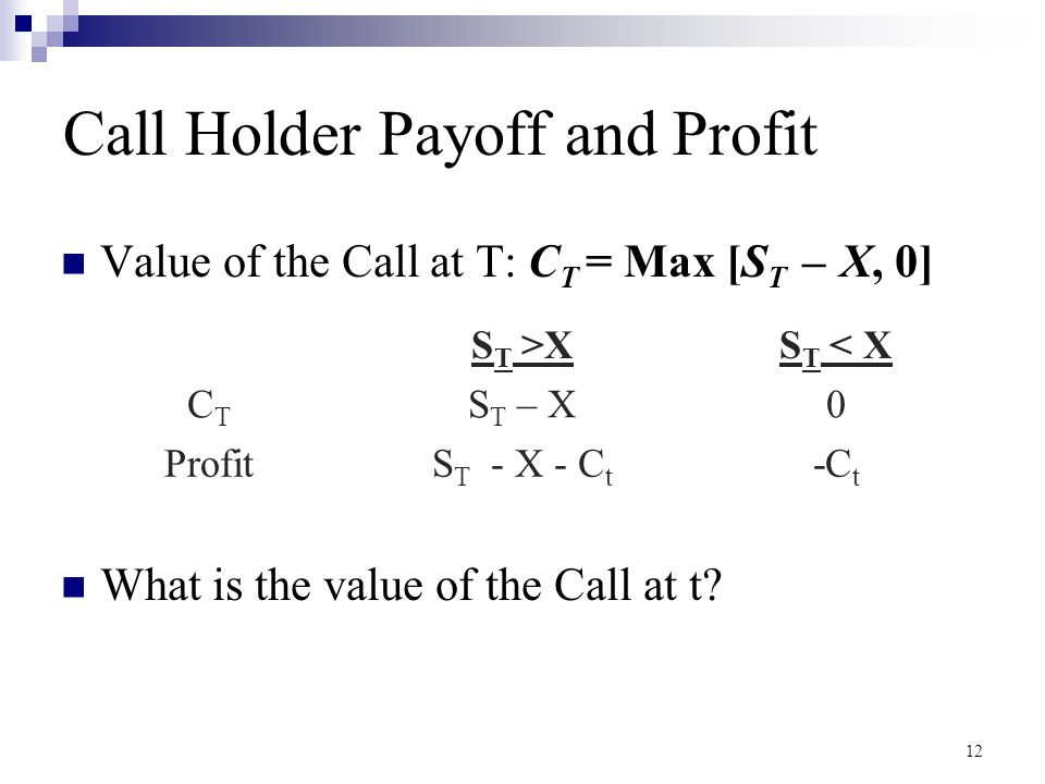 Call Holder Payoff and Profit