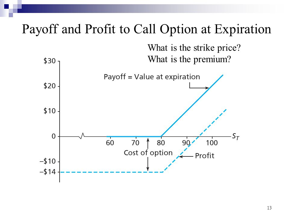 Payoff and Profit to Call Option at Expiration