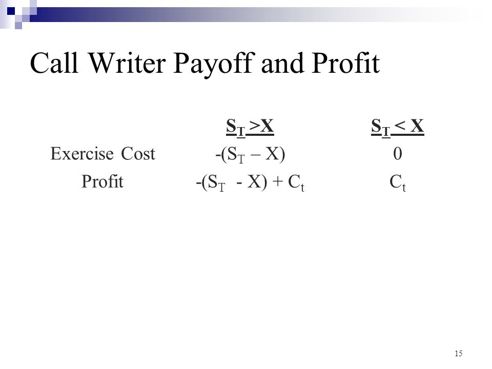 Call Writer Payoff and Profit