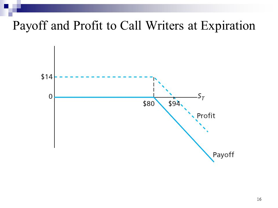 Payoff and Profit to Call Writers at Expiration