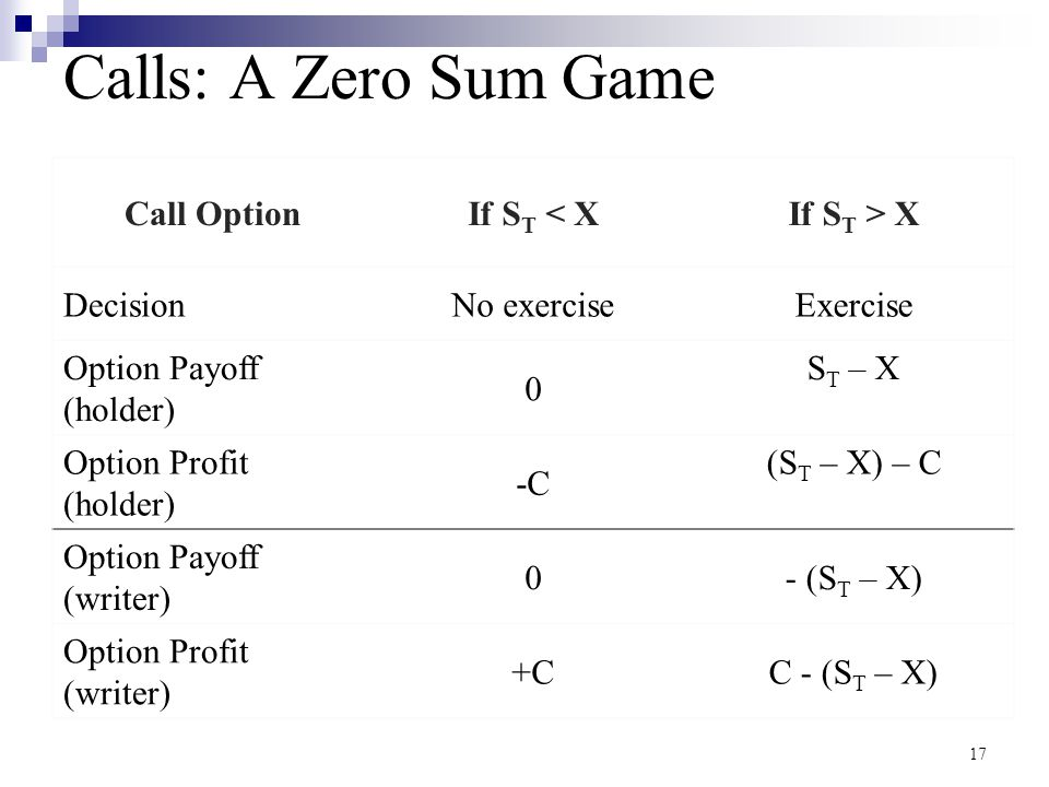 Calls: A Zero Sum Game Call Option If ST < X If ST > X Decision