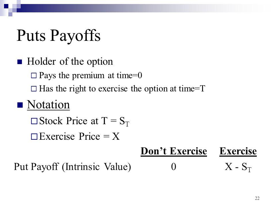 Put Payoff (Intrinsic Value)
