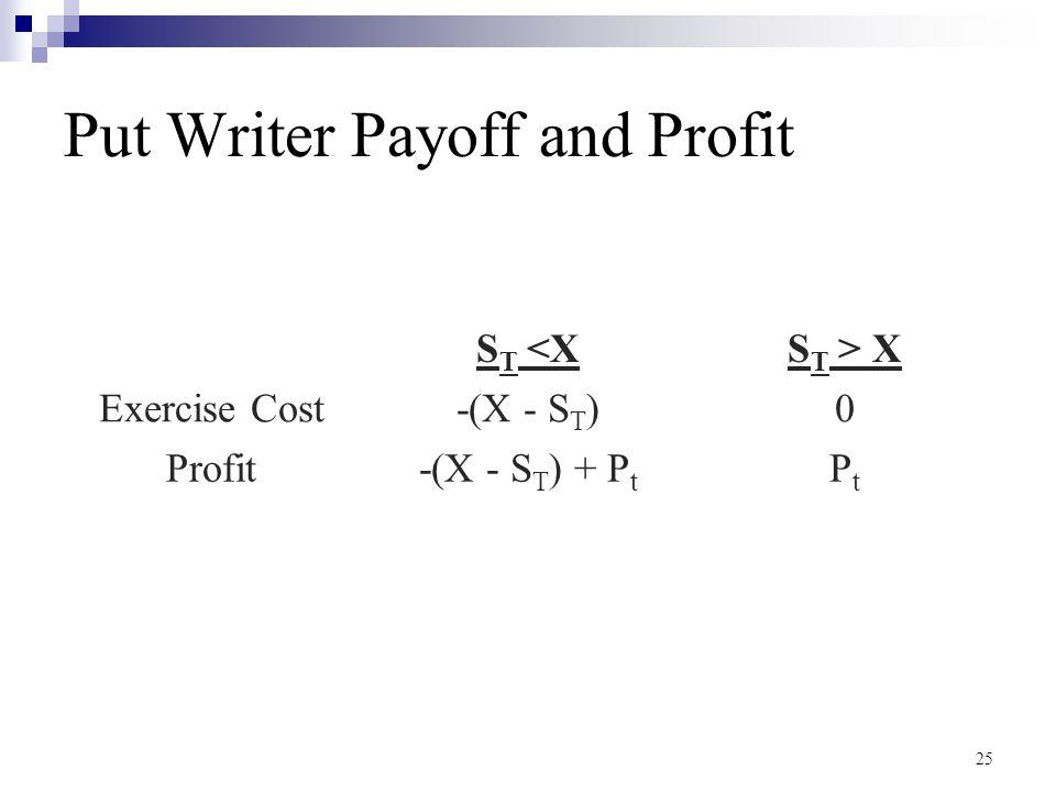 Put Writer Payoff and Profit