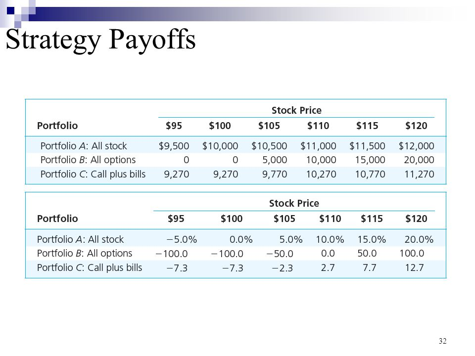 Strategy Payoffs