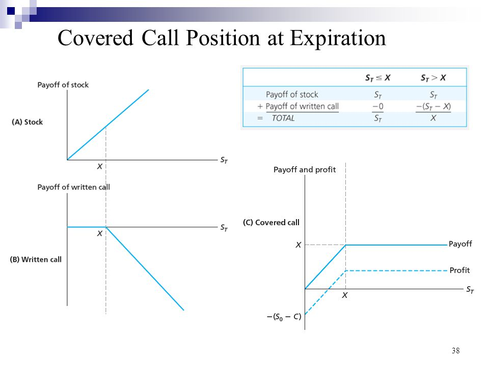 Covered Call Position at Expiration