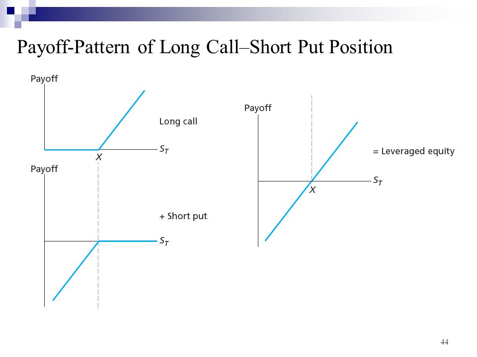 Payoff-Pattern of Long Call–Short Put Position