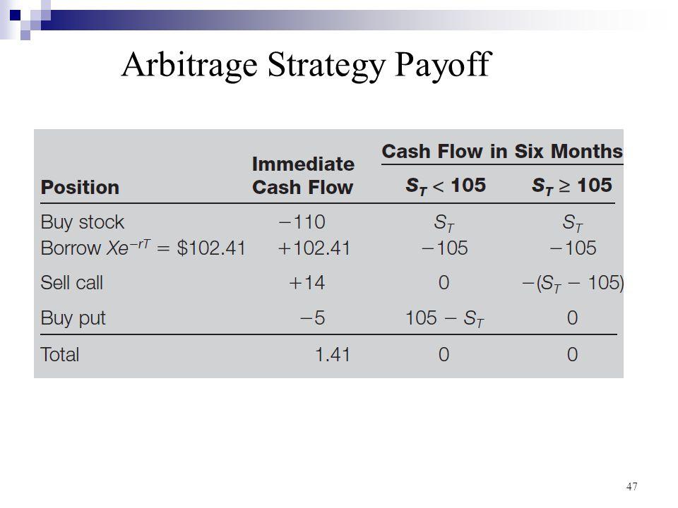 Arbitrage Strategy Payoff