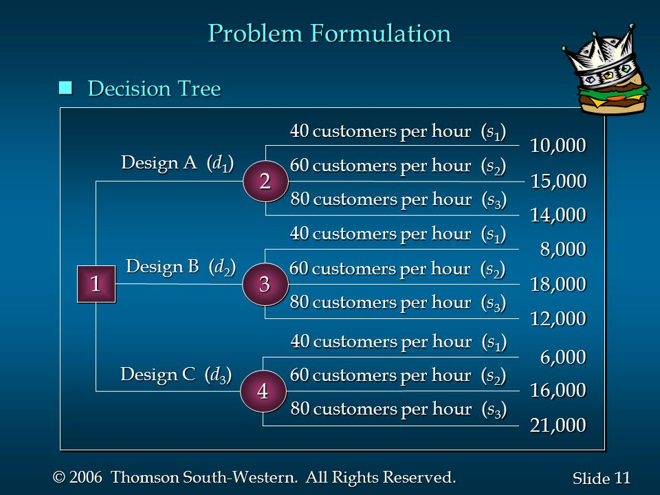 Problem Formulation Decision Tree 2 1 3 4 10,000 15,000 14,000 8,000
